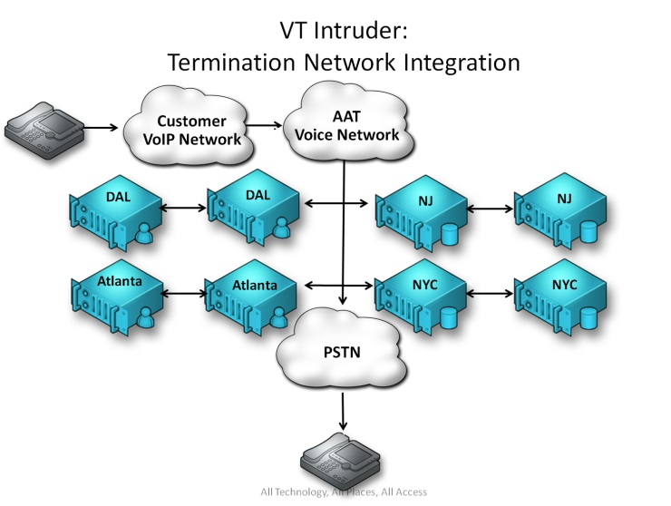 termination-network-integration